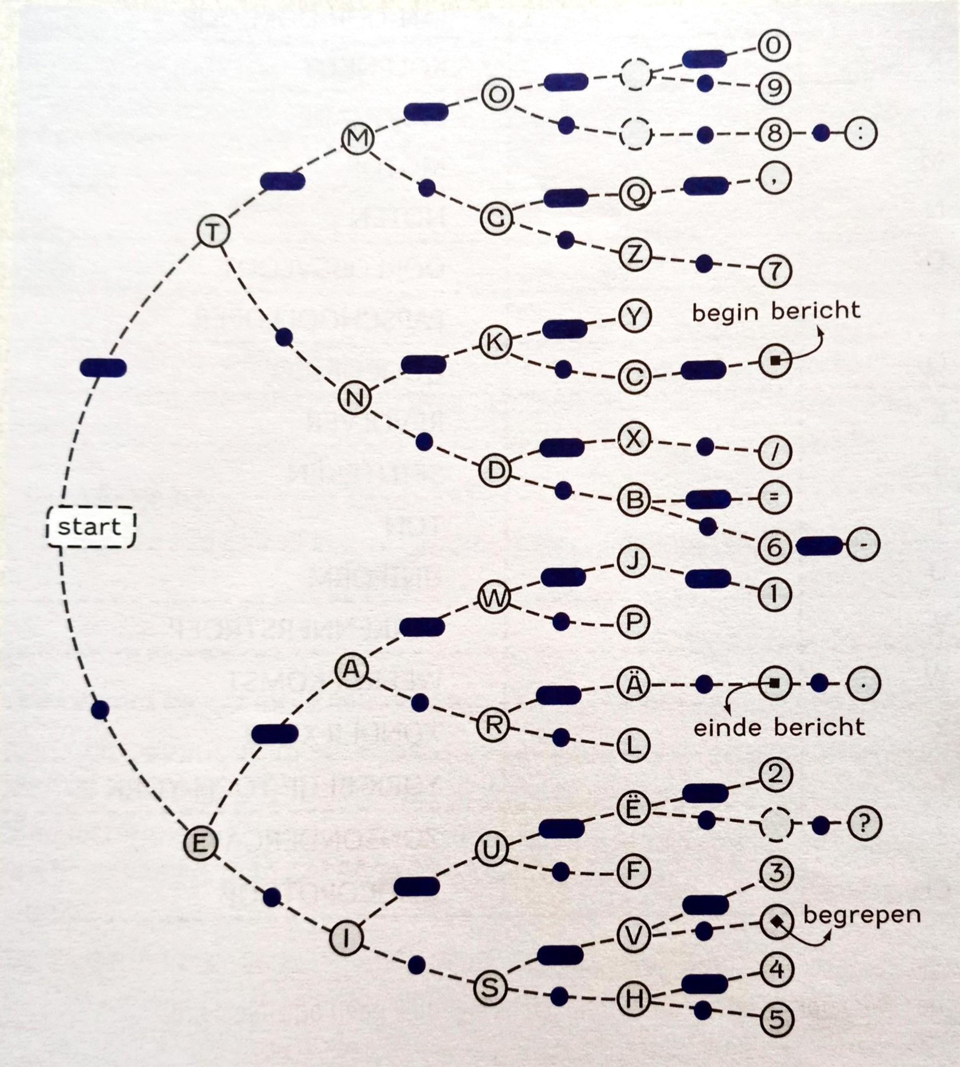 Morsekaart